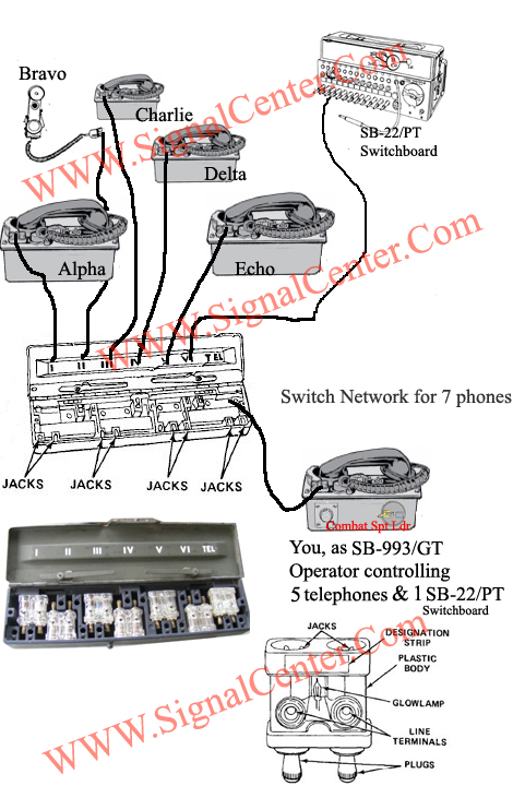 SB-993/GT switchboard network combined with TA-312/PT, TA-43/PT, TA-1/PT and SB-22/PT