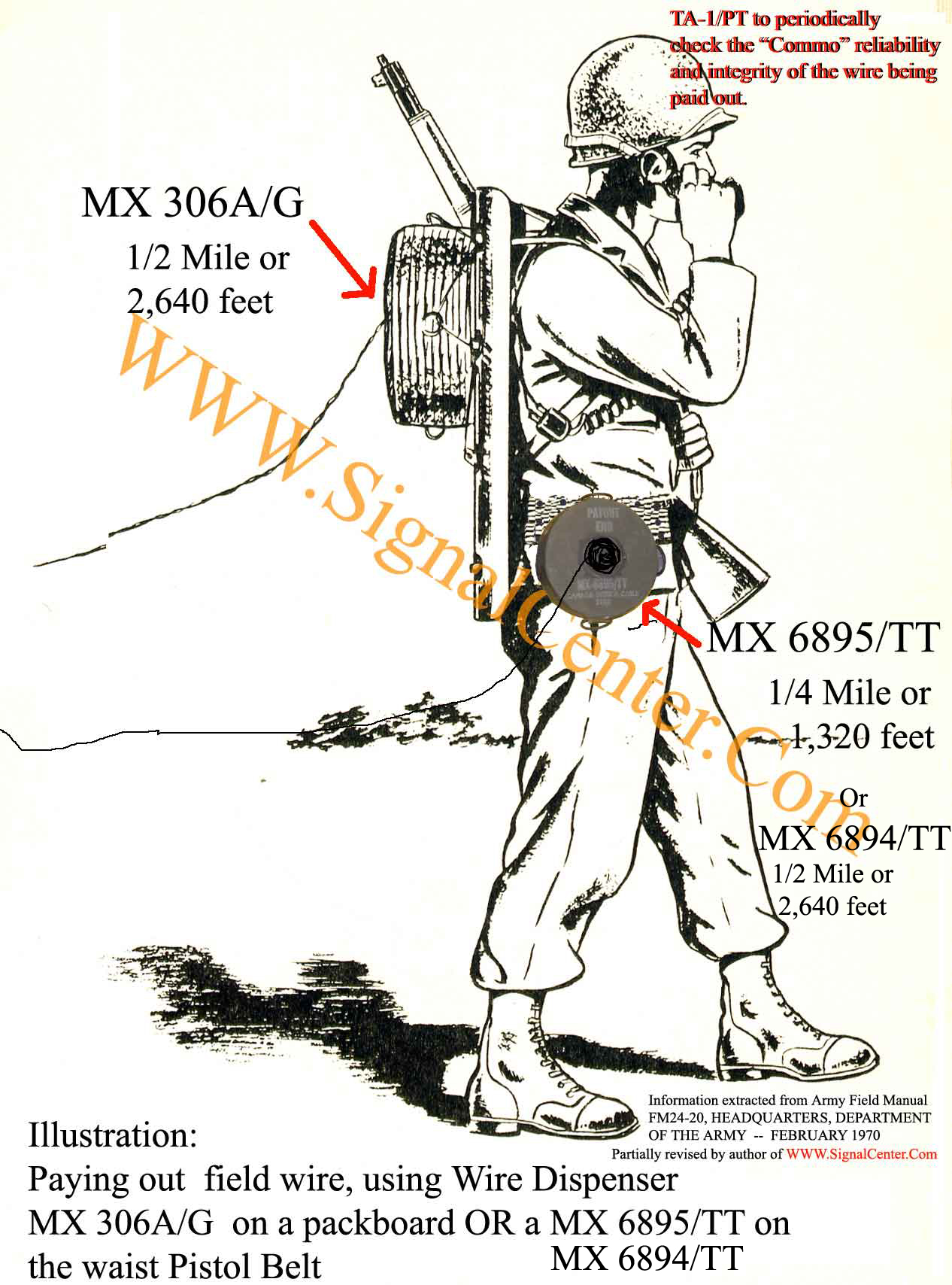 Soldier Dispensing MX-306A/G MX-6894/TT MX-6895/TT